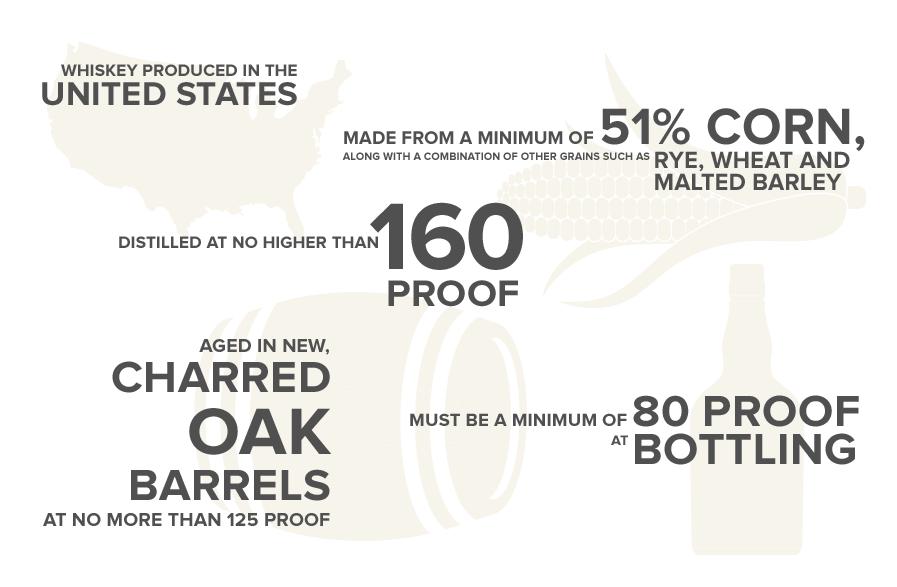 What makes a bourbon a bourbon?